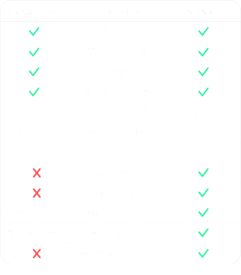 Signal Free Vs. Signal Comparison Chart