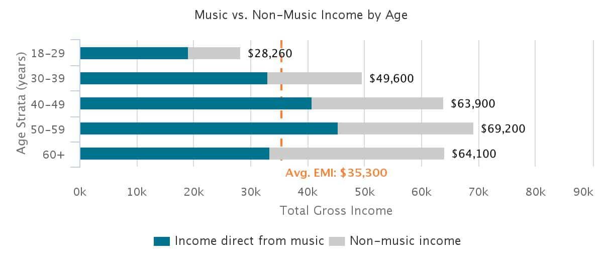 Music vs. Non-Music Income by Age
