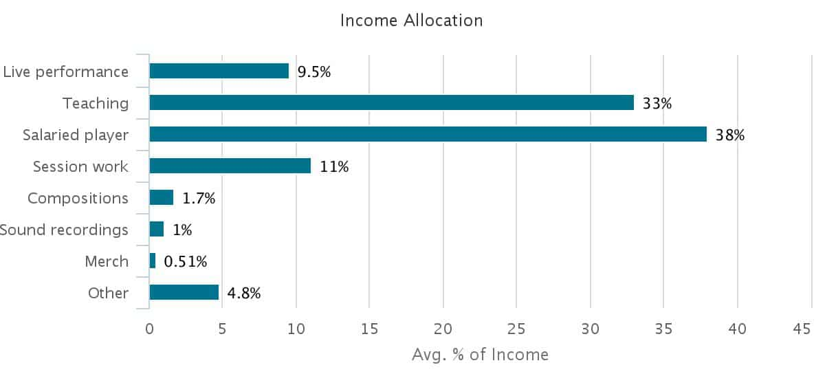 classical-income-allocation