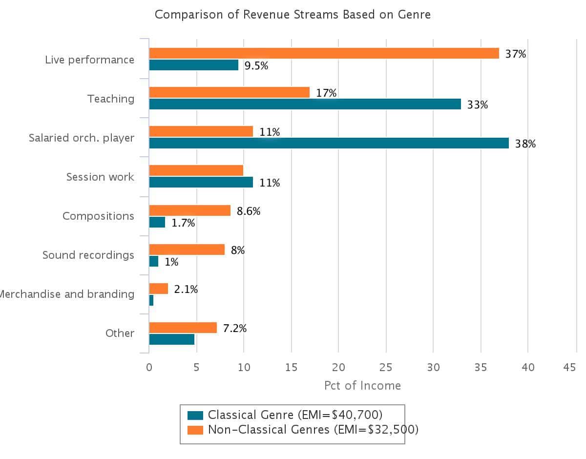 classical-income-comparison