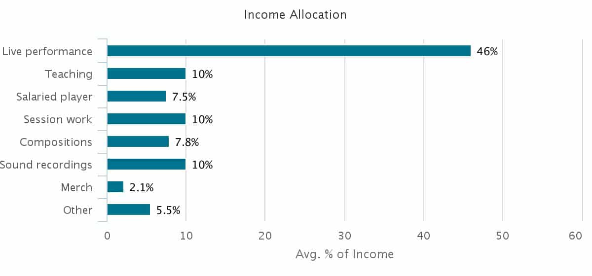 country-income-allocation