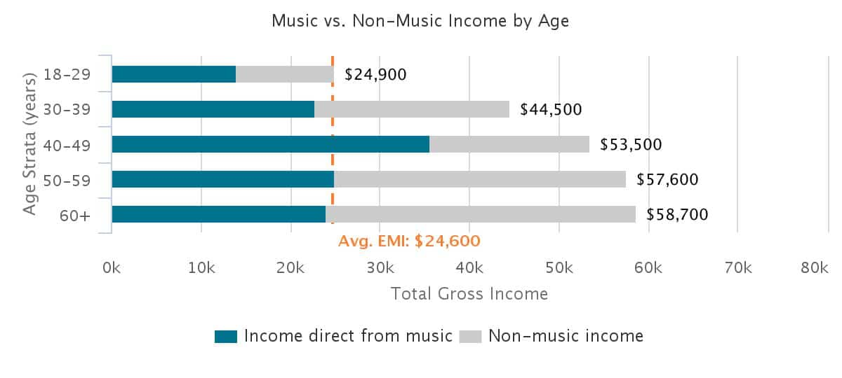 country-income