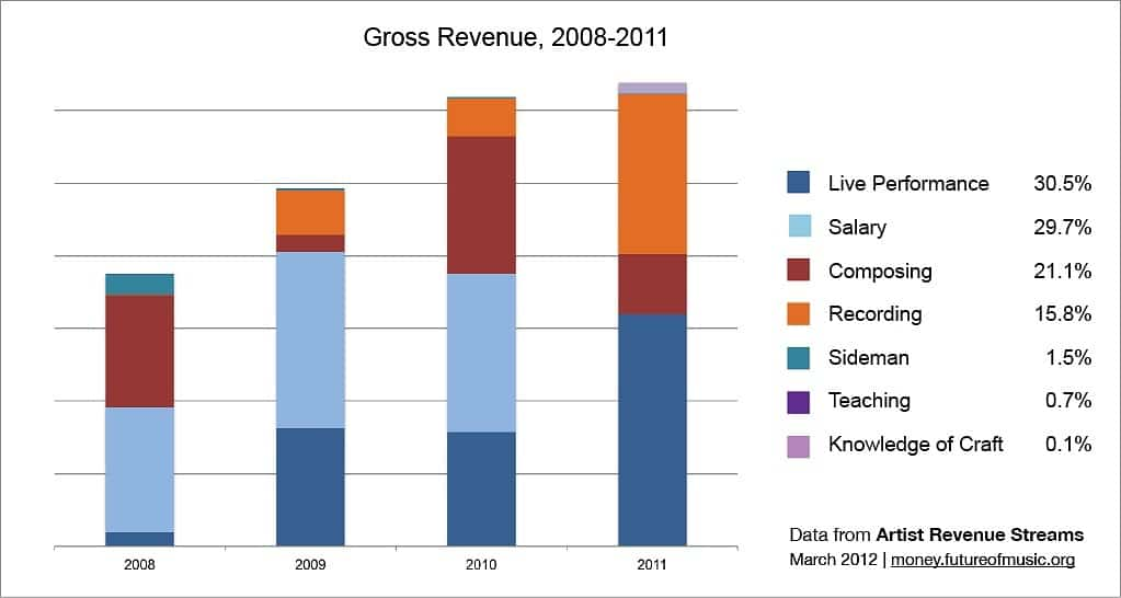 indie-gross-revenue-2008-2011
