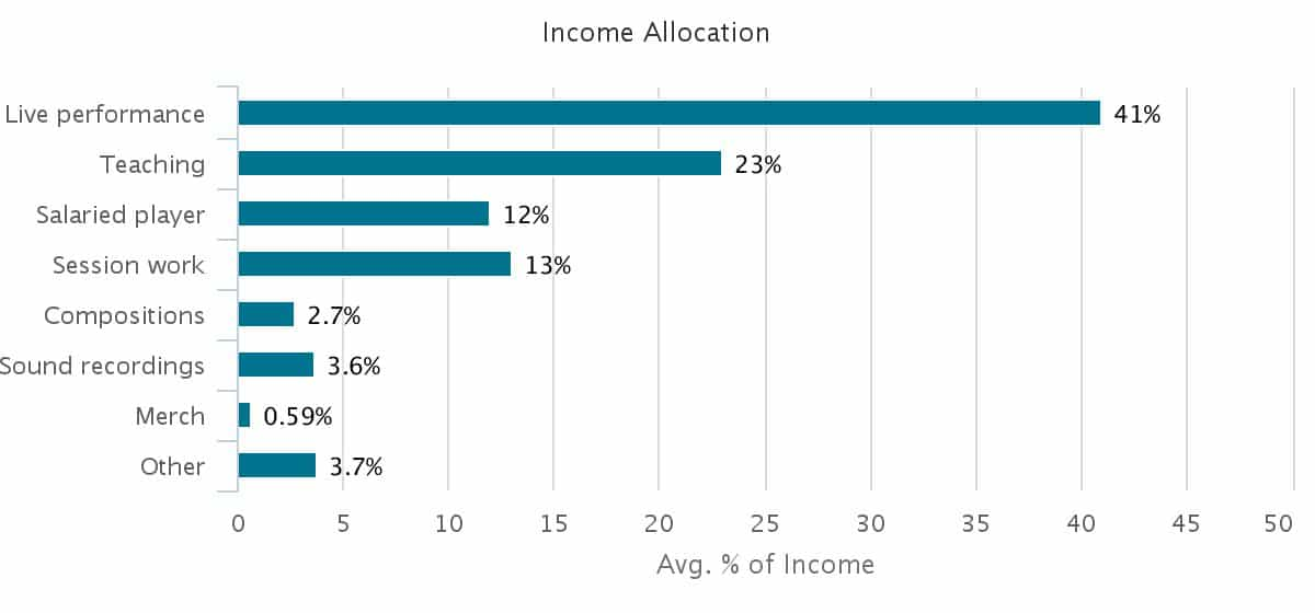 jazz-income-allocation