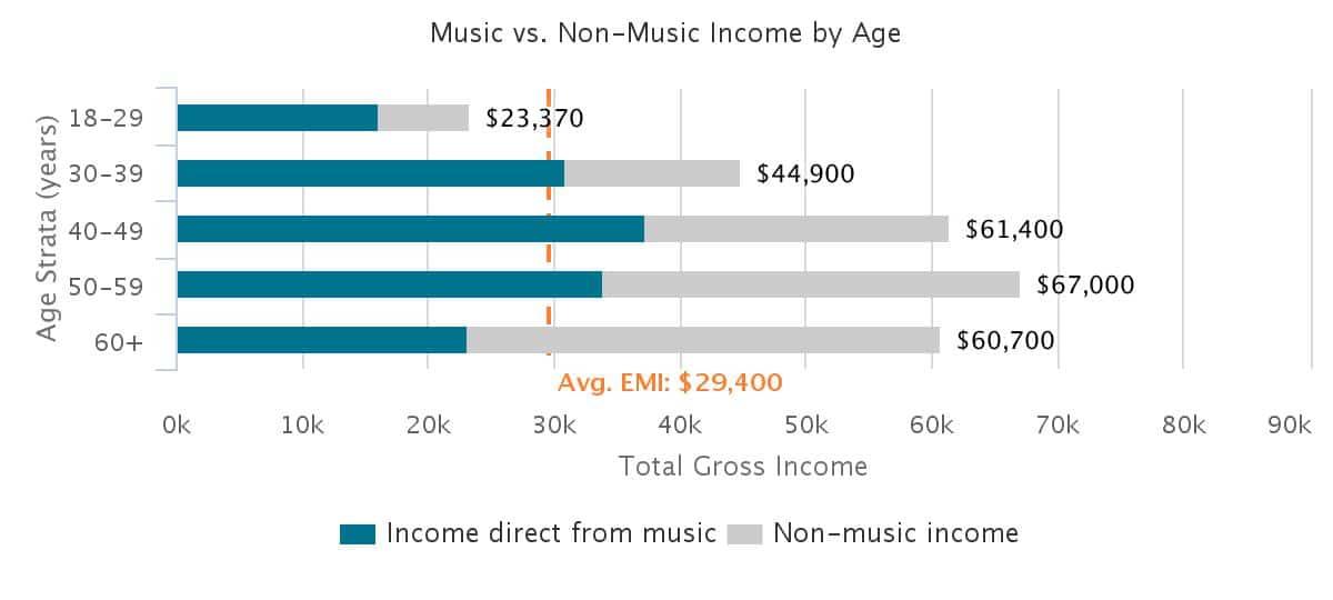 jazz-income