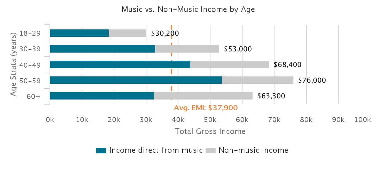 other-income