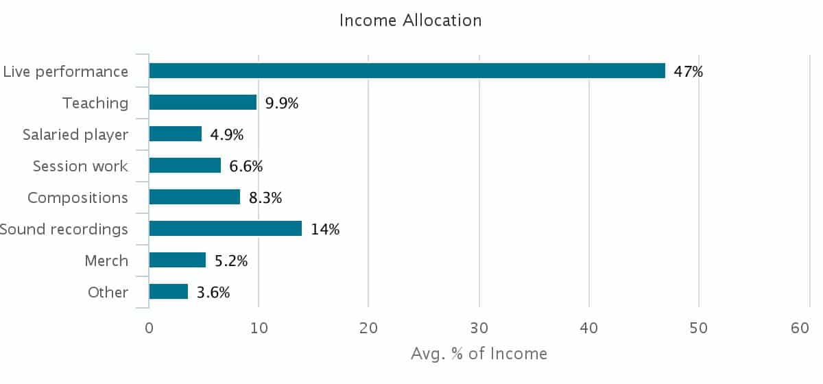 rock-income-allocation