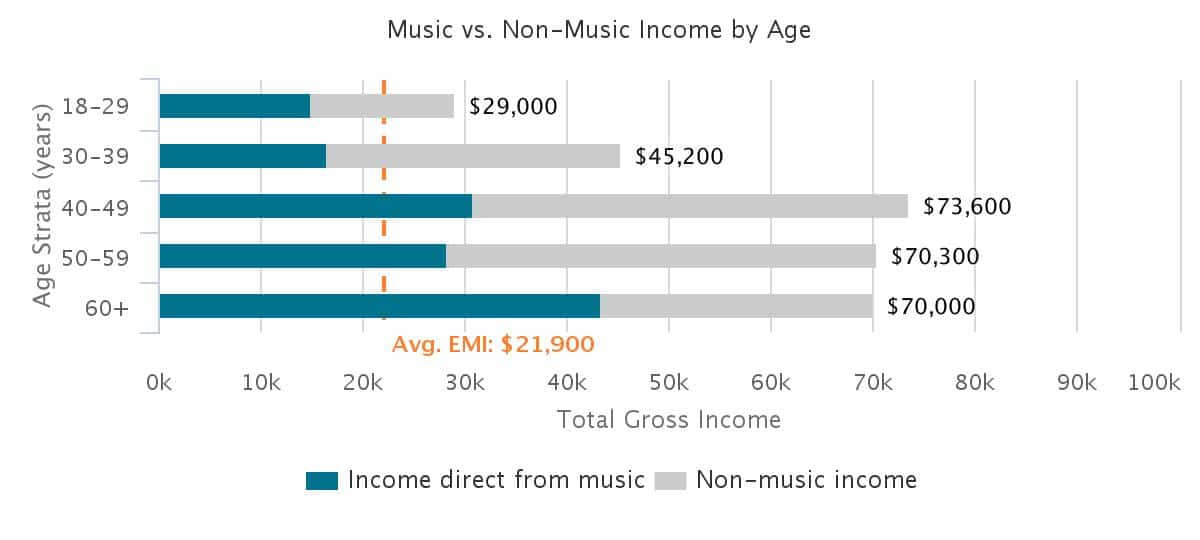 How much do musicians actually earn? | OUTPUT